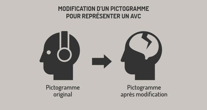 Modification d'un pictogramme